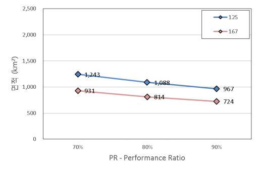 그림 7_태양광 패널 효율_ 평균 일사량 _ PR