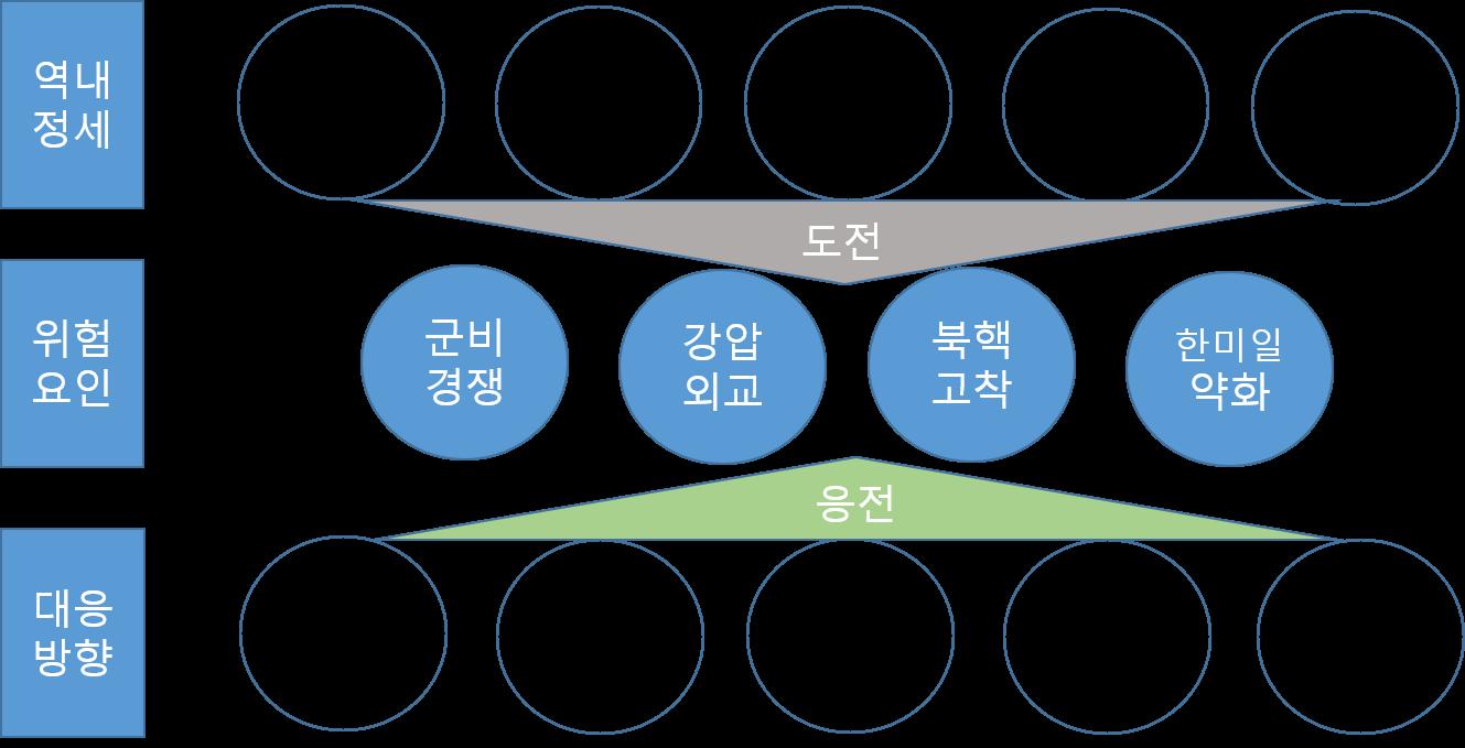 그림 1_역내 정세의 도전과 한국의 대응 방향