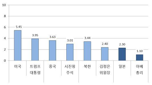 [그림 1] 8월 주변국 및 주변국 지도자 호감도