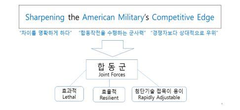 그림2_트럼프 행정부의 국가방위전략
