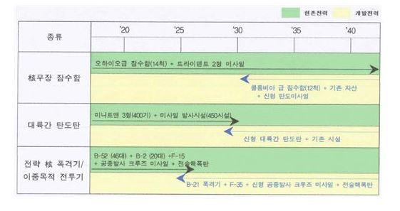 그림3_핵무기 삼축체계 규모 유지 방안