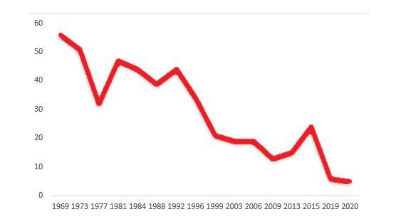 그림1_이스라엘 노동당의 의석 수 급락(1969-2019)