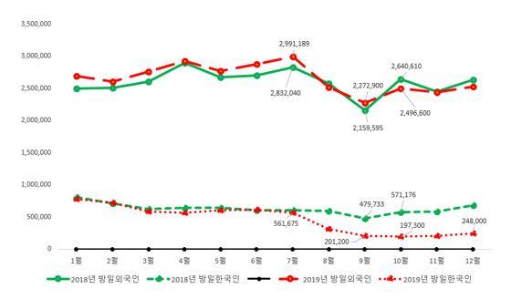 방일외국인 및 방일한국인 수 (2018-2019)