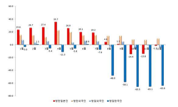 2019년도 방한일본인 및 방일한국인 전년도 동월대비 비율 변화