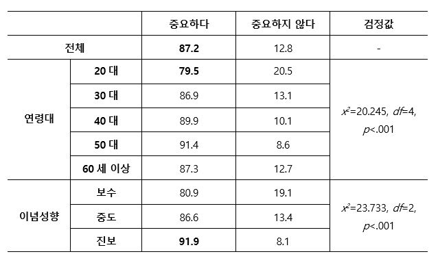 정치사회적 배경에 따른 한국의 국익을 위한 아세안의 중요성 인식(%)