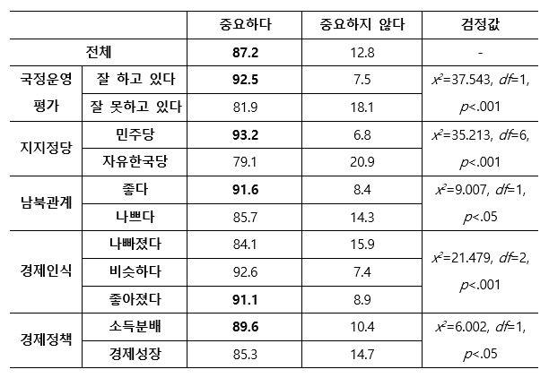 정부 정책 지지에 따른 한국의 국익을 위한 아세안의 중요성 인식(%)