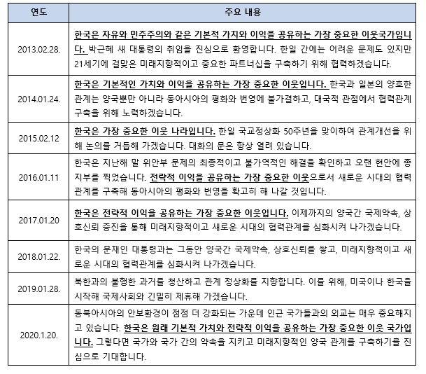 2차 아베내각 이후, 시정방침연설 中 한국관련 내용 (2013-2020)