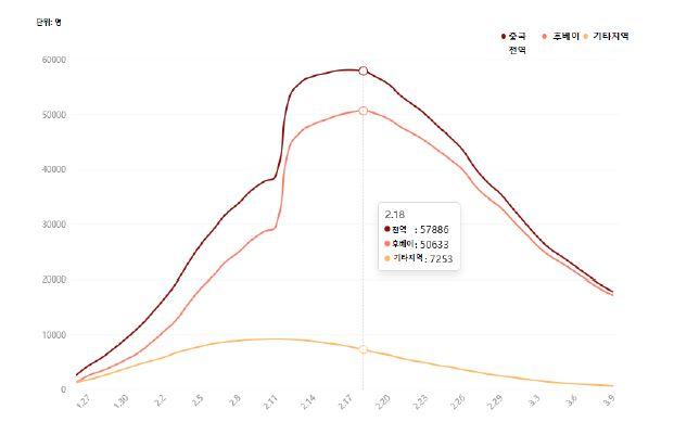 그림1_중국 전역/후베이성/후베이성 외 지역의 확진자 추세