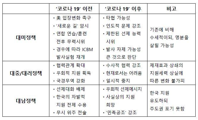 표1_'코로나-19' 사태로 인한 북한의 대남/대외 노선 수정