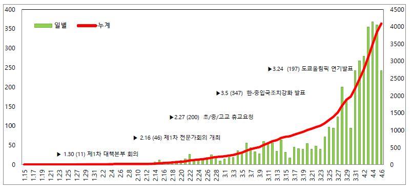 일본 국내 코로나19 확진자 추이 (1.15 - 4.6)