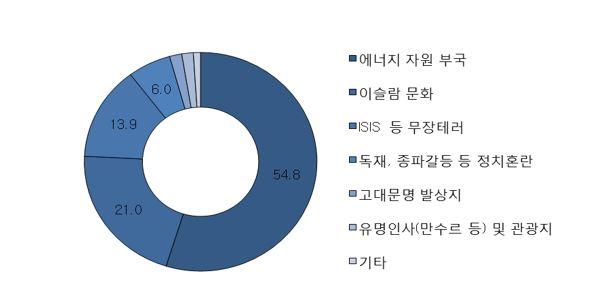 그림1_한국인의 중동 이미지 인식