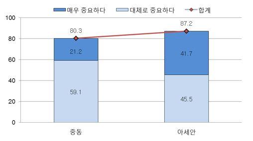그림2_한국인의 중동 중요성 인식: 중동 vs. 아세안