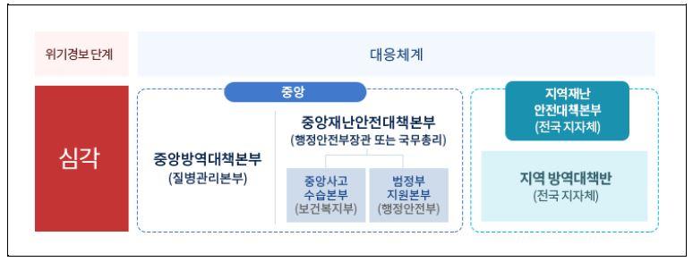 일본의 코로나19 대응체제와 「대책본부」의 구성원