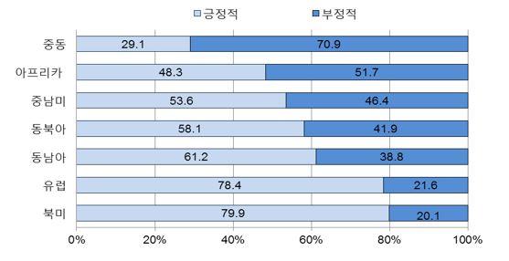 그림3_한국인의 출신지역별 이민자 인식