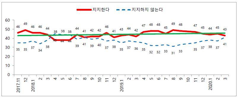 제4차 아베내각 지지율 (2017.10-2020.3)