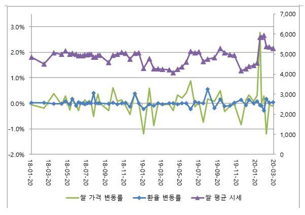표1. 2018 – 2020년 북한 장마당 평균 쌀가격과 쌀가격-환률 일일 변동률 비교
