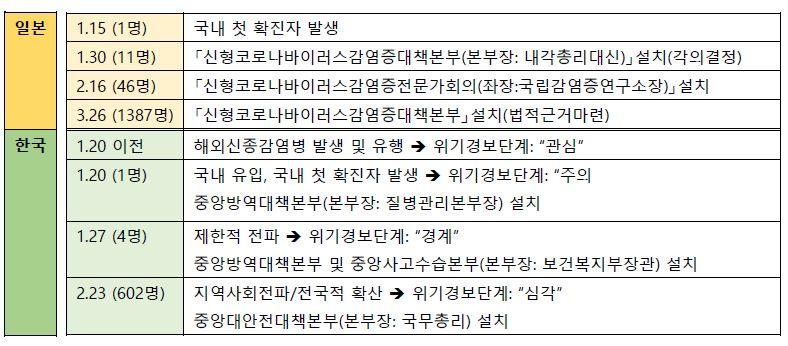 표1_일본과 한국의 코로나19 대응체제 구축 흐름