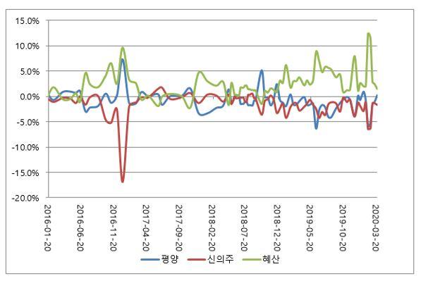 표2. 2016 – 2020년 북한 3개 지역간 쌀 가격 차이 (%) 추세