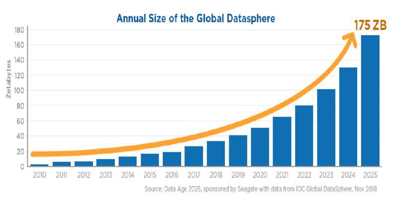 그림 2. 데이터 증가량