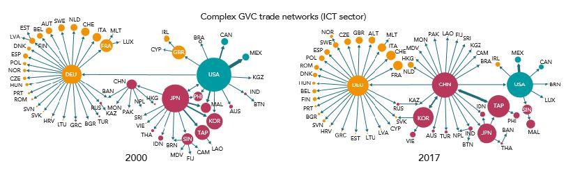 그림 6. ICT 밸류체인 변화