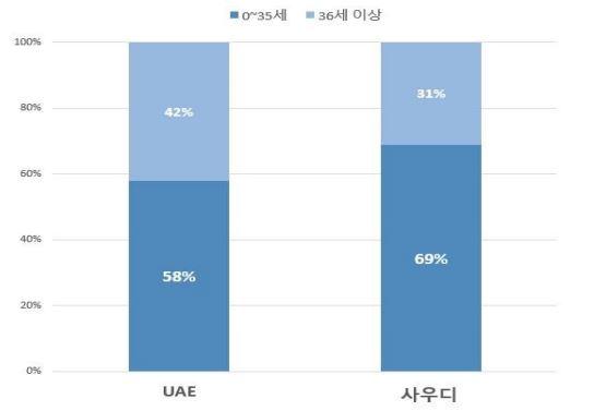 이슈브리프_21-19_그림 2_UAE·사우디아라비아 청년 인구 비율(2020년)